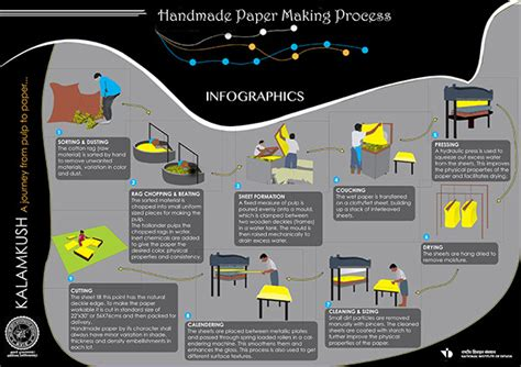 Handmade Paper Manufacturing Process - handmade paper kvic project on behance