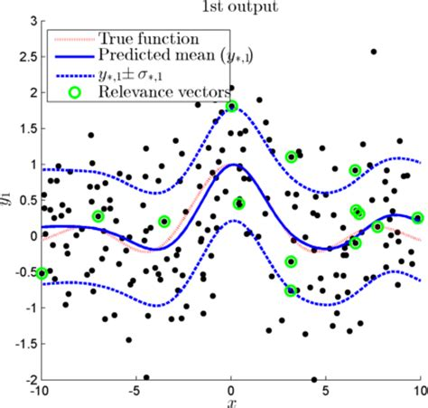 pattern recognition and machine learning a matlab companion springer fast multivariate relevance vector regression file