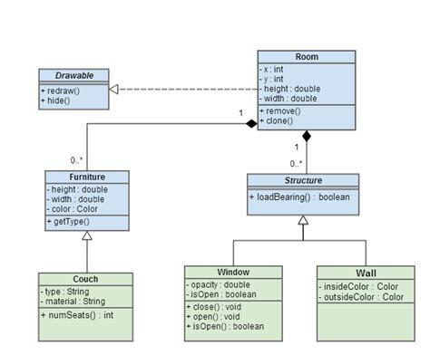 uml diagram exles uml diagram wisetechnics