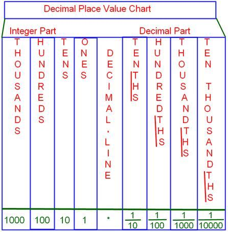 decimal house search results for place value chart with decimals