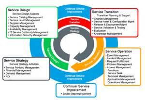 itil service desk pdf enterprise service management and itil processes flycast