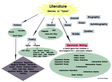 Essay As A Literary Genre by Recognize The Literary Style