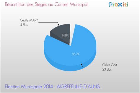 r 195 168 gles d 195 169 pouillement 195 169 lections municipales