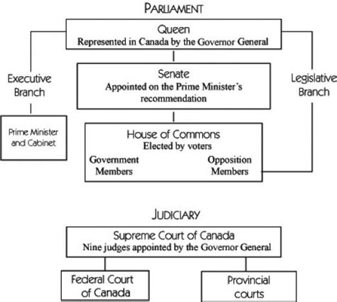 canadian government diagram canadian history canadian government and federalism