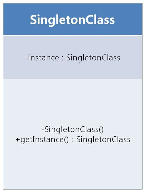 singleton pattern in java javarevisited ngenius singleton design pattern