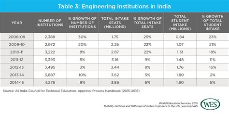 Mit Mba Joint Degree by Mobility Patterns And Pathways Of Indian Engineers To The