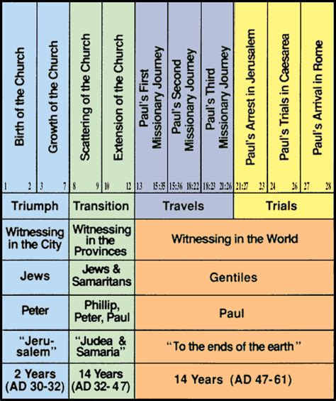 visual outline charts of the new testament books new testament study charts the green tree