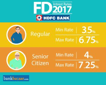 hdfc bank rate hdfc bank fd interest rates fixed deposit plans