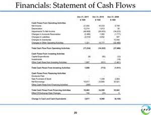 minority interest impact on cash flow statement