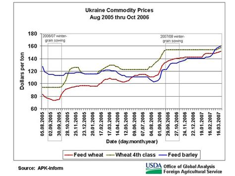 Opening Today March 30 2007 by Commodity Prices