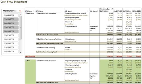 sle cash flow report cash flow statement in powerpivot powerpivotpro