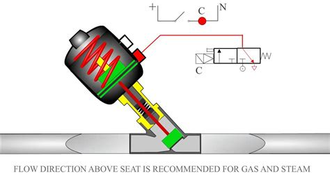 angle seat valve flow direction pneumatic angle seat valve gas and steam application