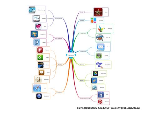 More Ipad Workflow Scenarios Silvia Tolisano Langwitches Blog How To Create An App Template