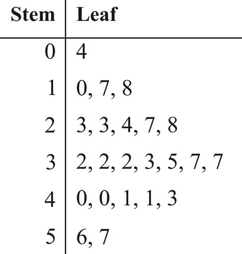 how to do a stem leaf diagram stem and leaf diagram printable diagram site