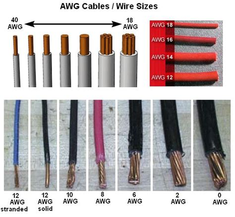 awg wire chart american wire awg cable