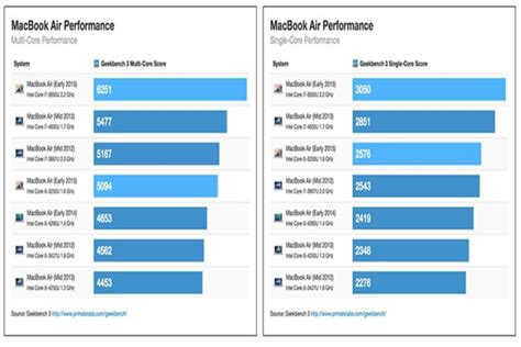 geek bench mac apple macbook air and macbook pro pass through geekbench benchmarks here are the results