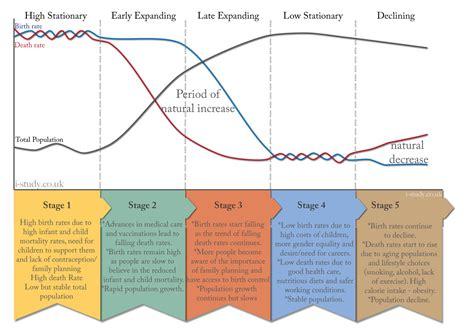 Demographic Transition Model Worksheet