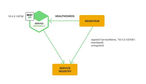 service registry service discovery in a microservices architecture nginx