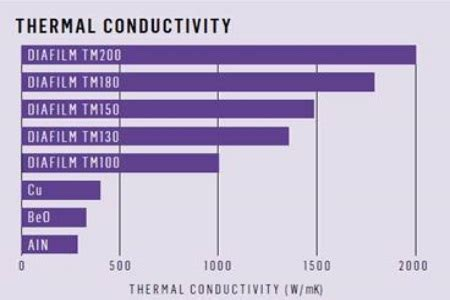 thermal conductivity of diode element six introduces new thermal grade of cvd diafilm tm130 for semiconductor heat