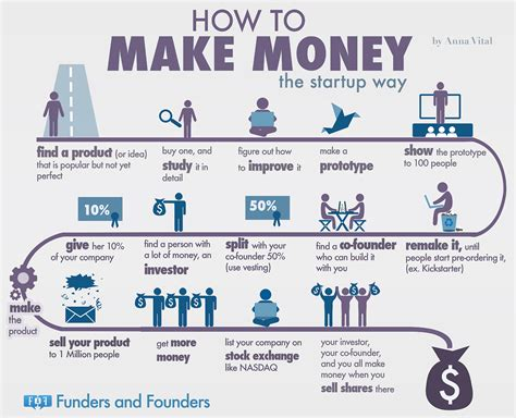 Online Business That Makes Money - how to make money online 6 infographics digital information world