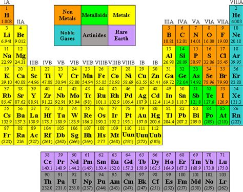 periodic table of elements quiz quiz worksheet properties