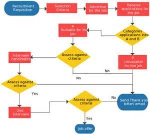 recruitment flow chart template recruitment process a simple flowchart guide