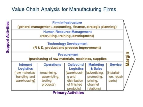 Porter Value Chain Template by Value Chain Analysis Using Porter S Model