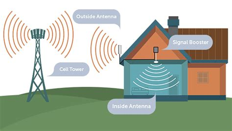 cell phone signal boosters powerful signal