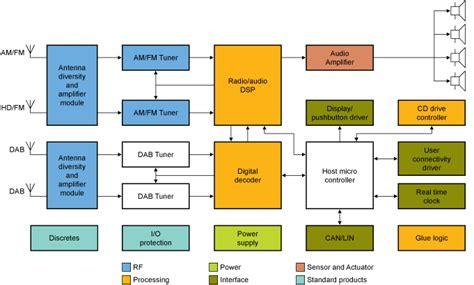 block diagram of car nxp s car radio block diagram electronic products
