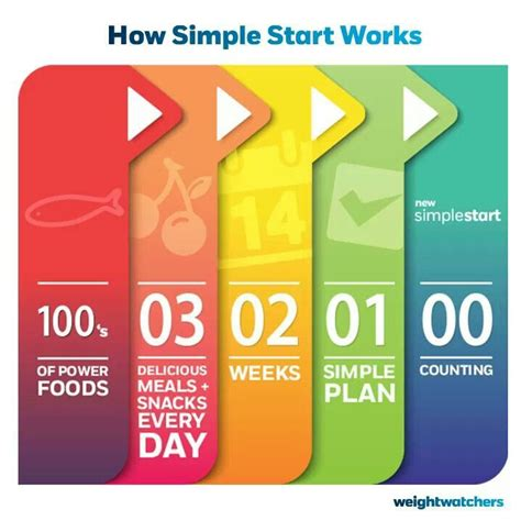 weight watcher simple start recipes 460 best images about weight watcher food on