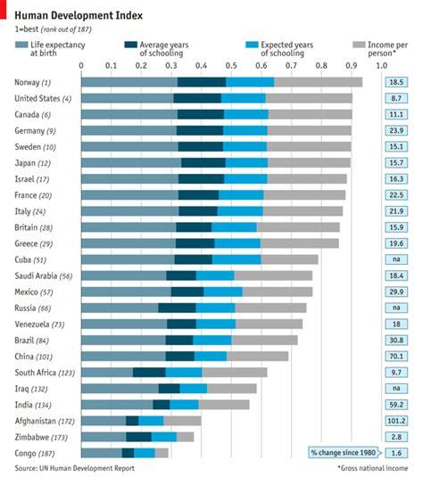Afghanistan Mba Statistics by Deconstructing Development Human Development Index