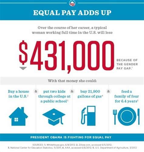 gender wage gap 2014 gender wage gap us 2014