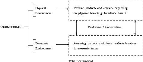 Economics Engineering 1 introduction to engineering economics