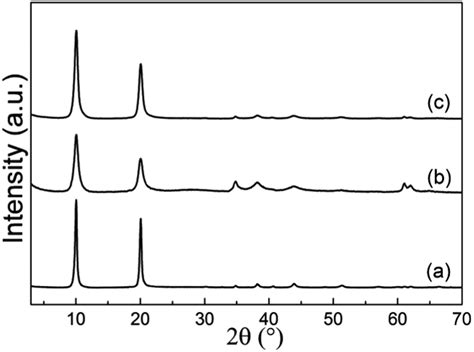 xrd pattern of urea facile synthesis of submicron scale layered double