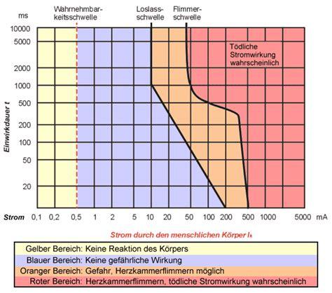 ab wieviel grad sterben milben ab wieviel 232 re stromst 228 rke kann dran sterben