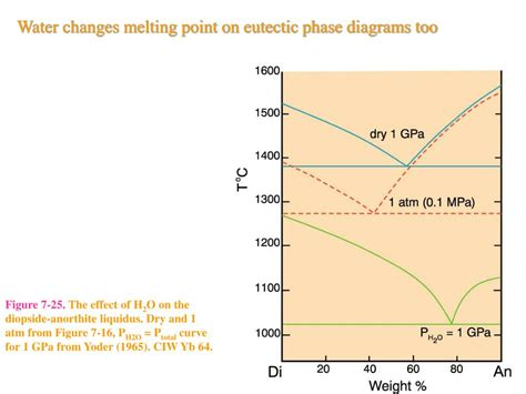 eutectic phase diagram ppt eutectic phase diagram ppt 28 images ppt eutectic and peritectic systems powerpoint ppt the