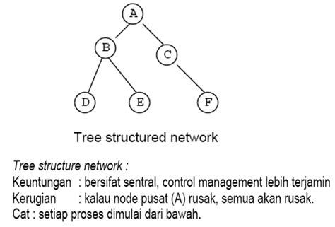 desain database terdistribusi basis data terdistribusi belajar informatika