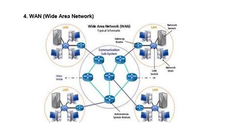 makalah membuat jaringan wan makalah perangkat jaringan komputer moobsnet