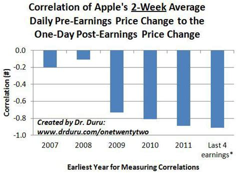 the odds deliver as post earnings apple breaks april s