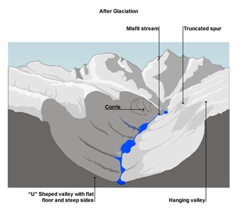 diagram of a glacier diagram of glacier 28 images diagram of a glacier