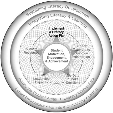 develop  implement  schoolwide literacy action plan