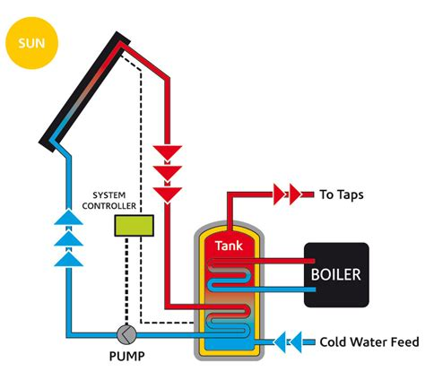 how heating systems work solar heating panels how solar heating systems work solar help