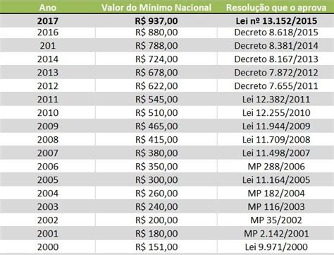 tabela minimo regional rs 2016 qual o valor do salario minimo no rj
