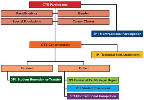 accountability framework template choice image templates