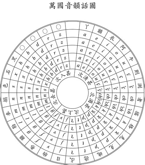 diagrams - A circular table? (where the rows form ... I 360 Form