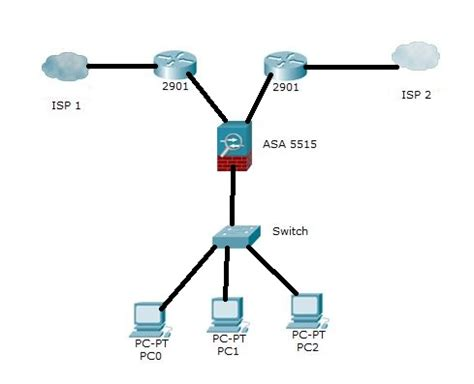 Router Isp cisco load balancing with isp two routers and
