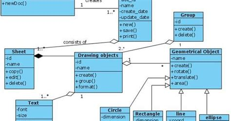 uml diagram editor uml class diagram for document editor programs and notes
