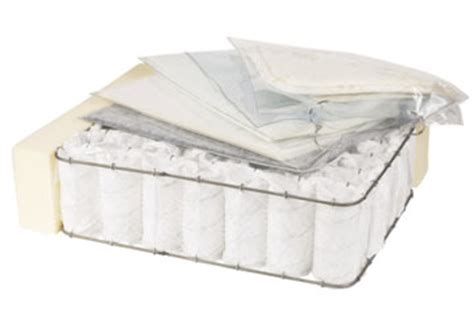 Recycle Mattress For Money by Parts Of A Mattress That Can Be Recycled Parts Of A