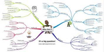 Who am i mind map
