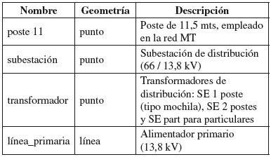 alimentadores primarios integraci 243 n de un sistema de informaci 243 n geogr 225 fica en la